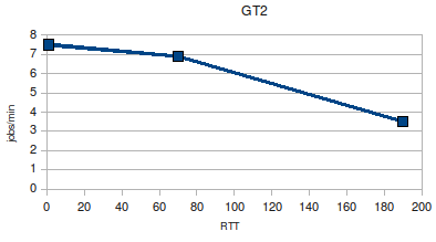 GT2 scaling limit vs RTT