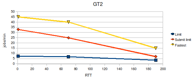 Image of GT2 scalability vs RTT